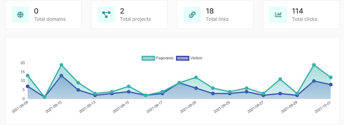 Dashboard Total Statistics Xronia.com